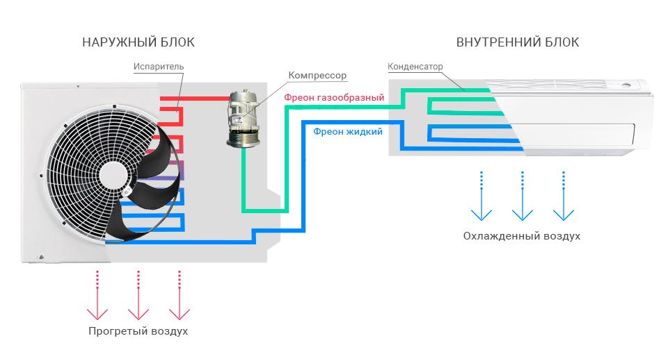 Особенности использования кондиционера зимой и летом