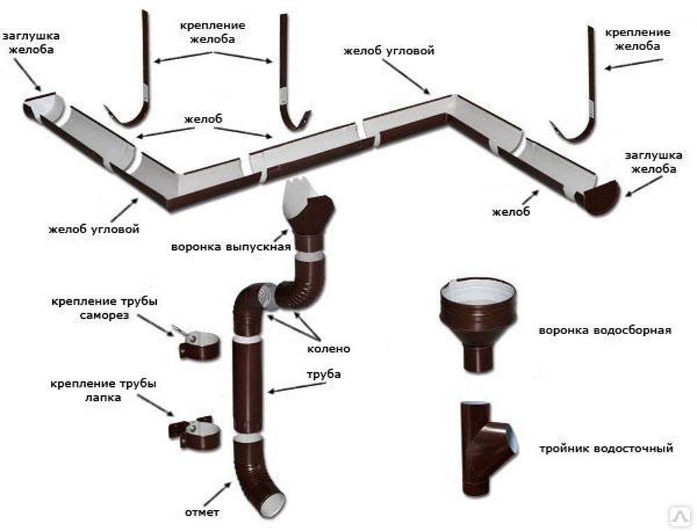 Устройство водосточной системы