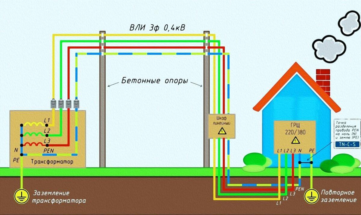 Как выбрать систему заземления для частого дома — разновидности и критерии выбора