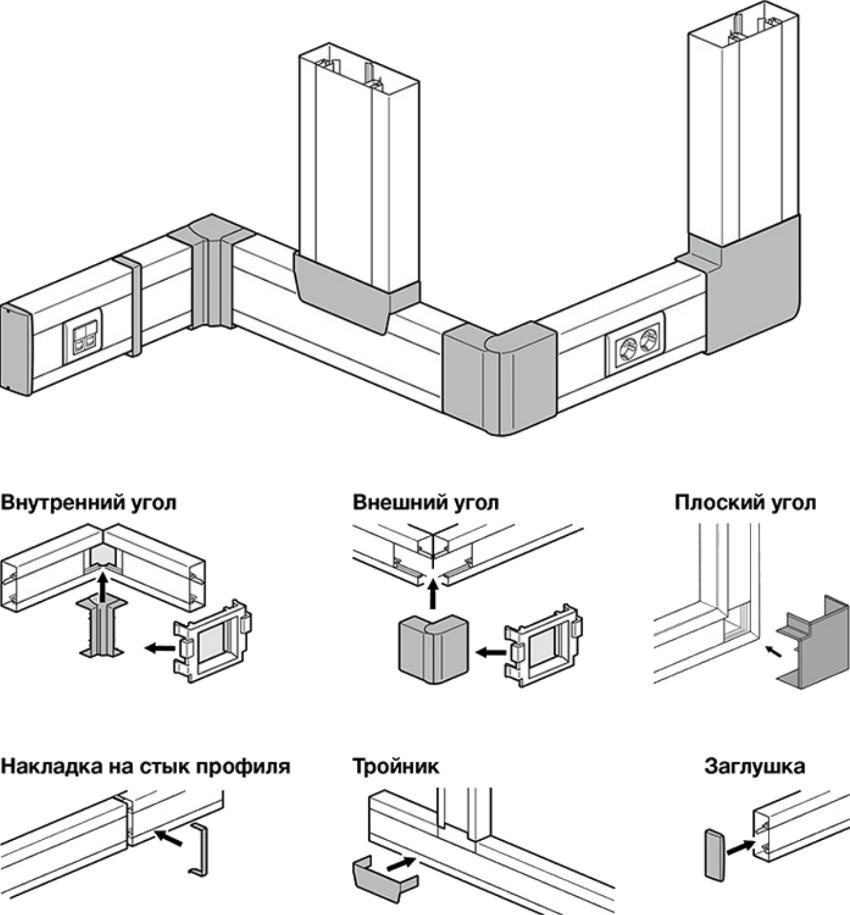Какие бывают кабельные каналы (короба, лотки)