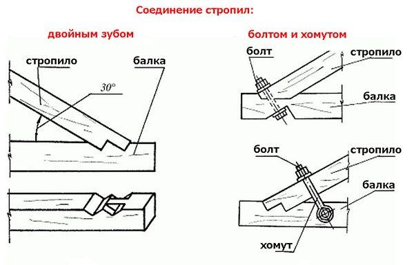 Сращивание стропил в районе конька: сращиваем стропила по длине и способы монтажа в районе конька