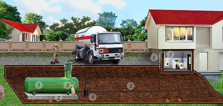 Преимущества и недостатки автономной газификации