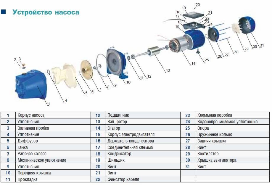 Как устроены и работают насосные станции Метабо