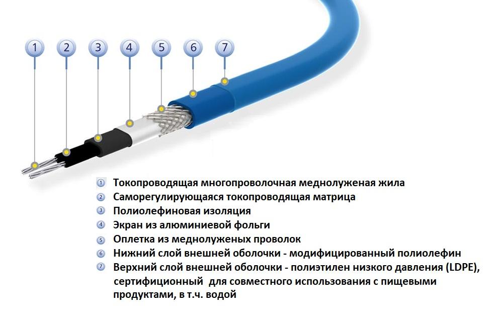 Греющий кабель для водопроводных труб