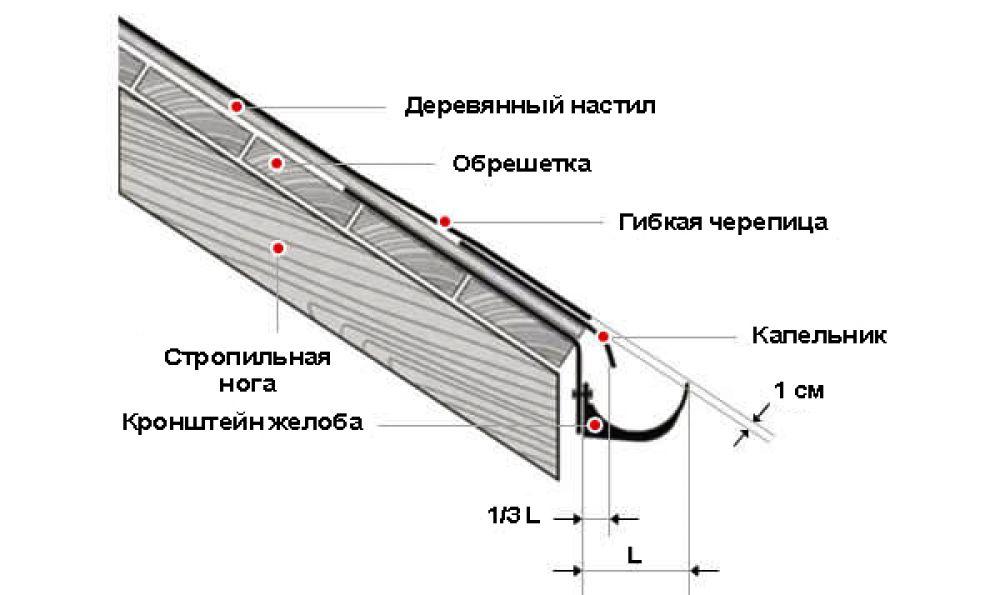 Как рассчитать минимальный уклон водосточного желоба