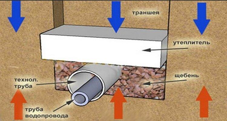 Как глубоко надо закладывать канализацию в доме без проблем в будущем