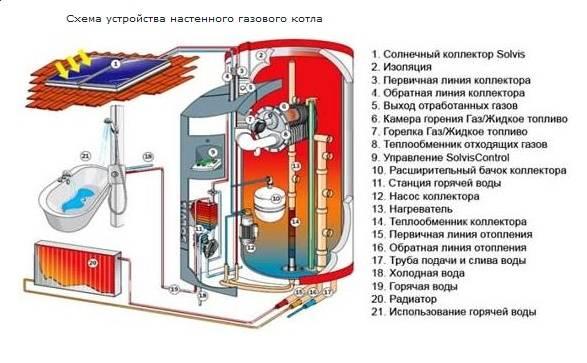Виды газовых котлов для отопления частного дома