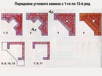 Угловой камин своими руками: делаем угловой камин из кирпича, схема порядовки
