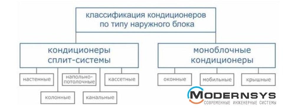 Как выбрать кондиционеры сплит системы, отзывы
