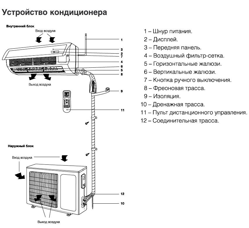 Как убрать шум блока кондиционера: наружного, внутреннего, внешнего