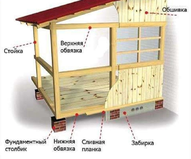 Веранда пристроенная к дому: делаем своими руками с пошаговой фото инструкцией