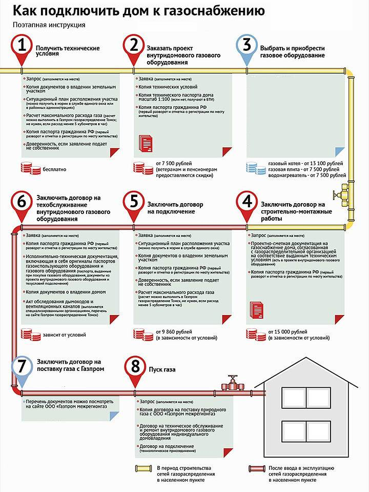 Как газифицировать частный дом: правила и льготы