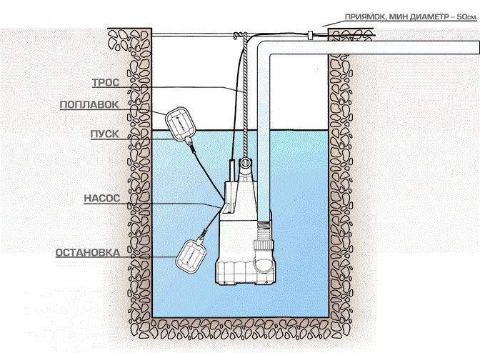 На основании каких характеристик выбирать фекальный насос для частного дома