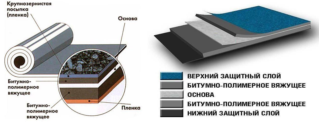 Мягкая кровля из рулонных материалов (без наплавления)