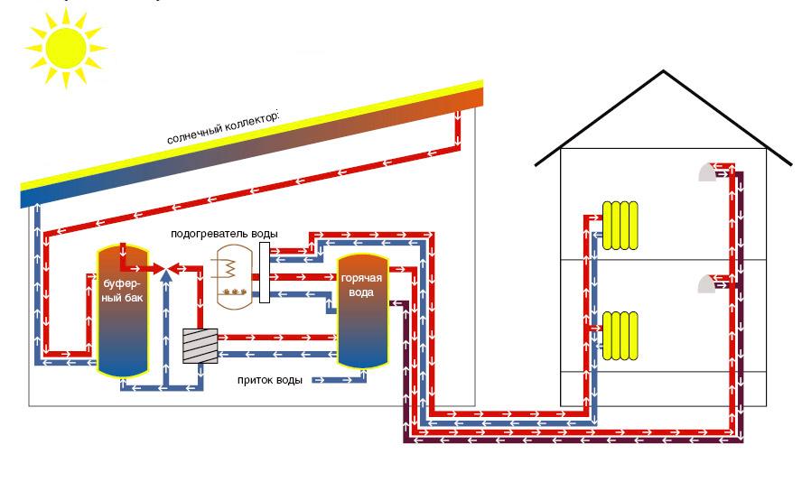 Особенности солнечного отопления для дома