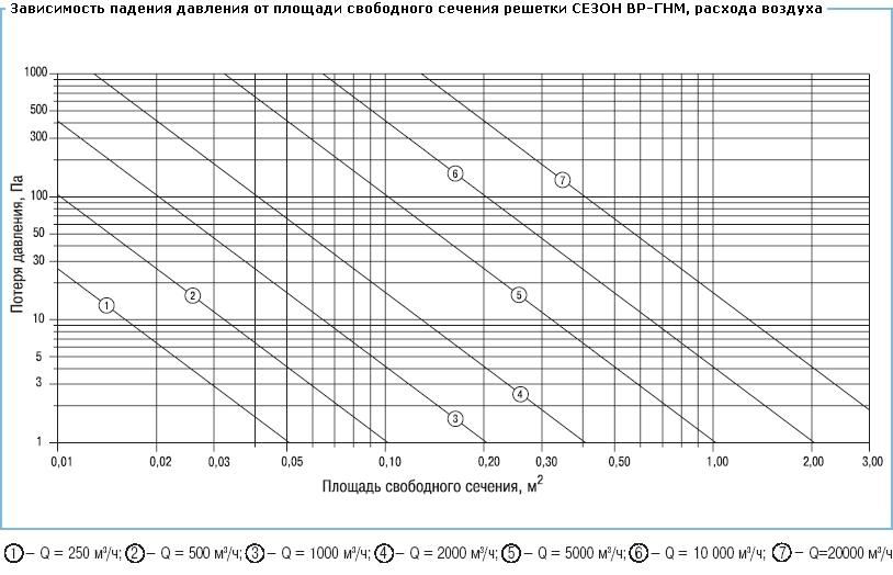 Расчеты расхода газа по давлению и диаметру