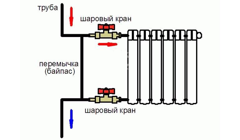 Что такое байпас и для чего он нужен в отопительной системе