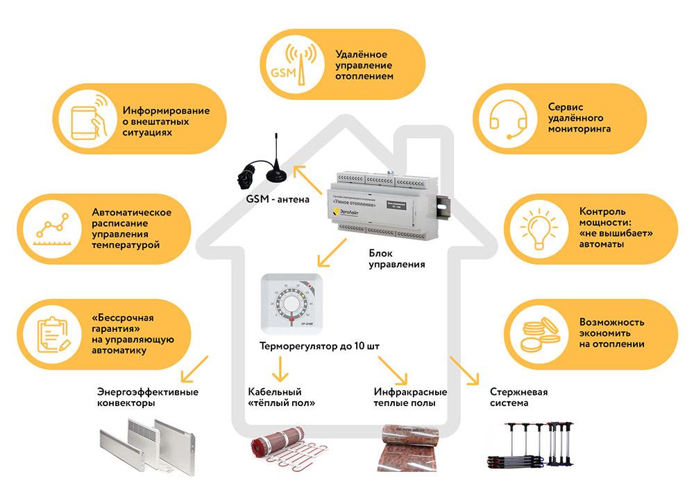 Характеристики и особенности GSM системы управления отоплением