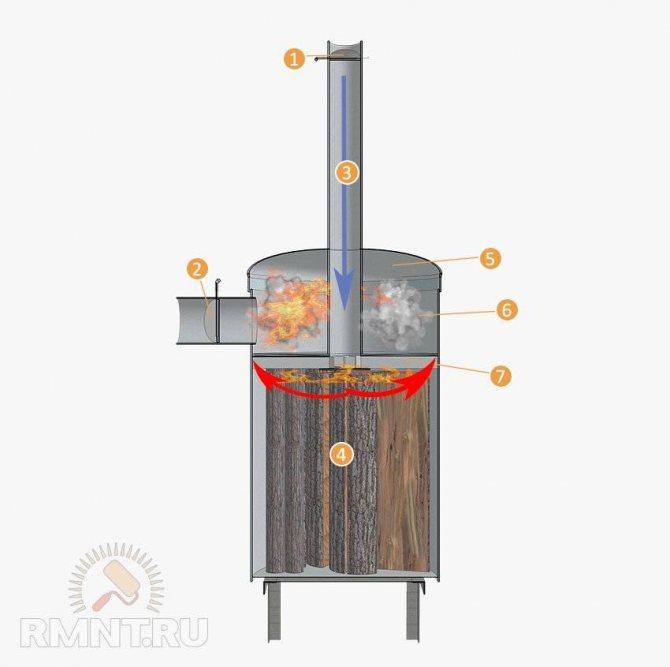 Печки с водяными контурами для отопления дома