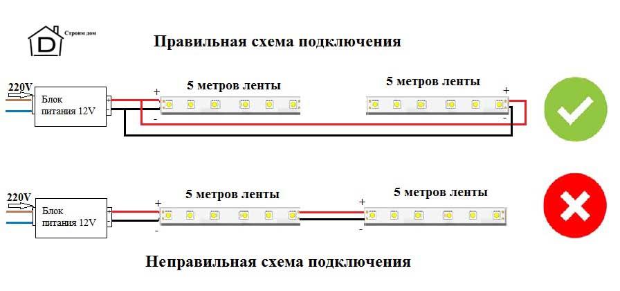 Как устроена светодиодная лента — принцип действия и схема