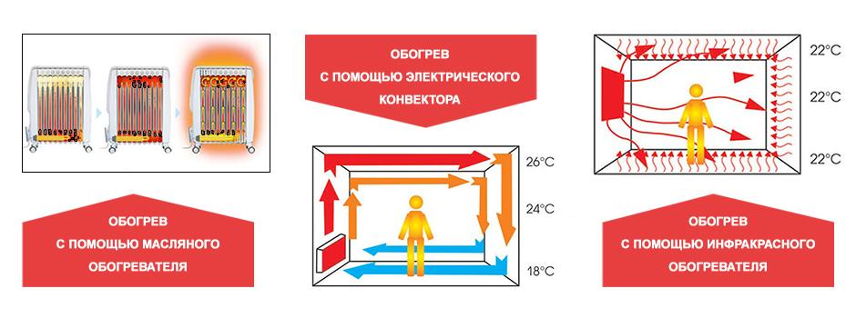 Можно ли использовать кондиционер зимой для обогрева
