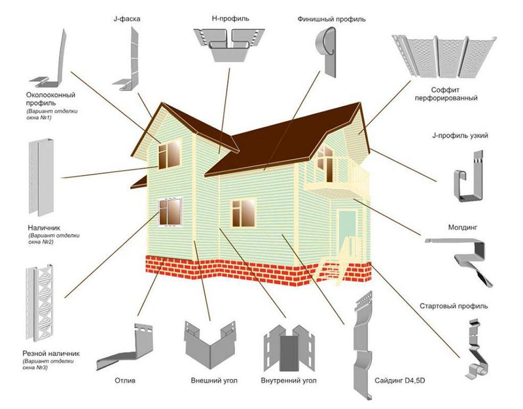 Как правильно обшить дом сайдингом своими руками