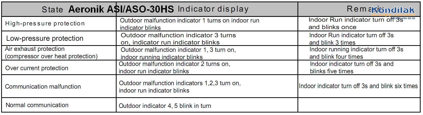 Коды ошибок кондиционеров Sharp (Шарп) – расшифровка и инструкции