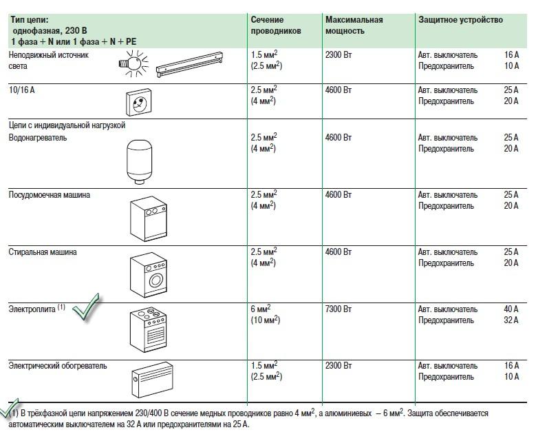 Как правильно рассчитать номинал автоматического выключателя