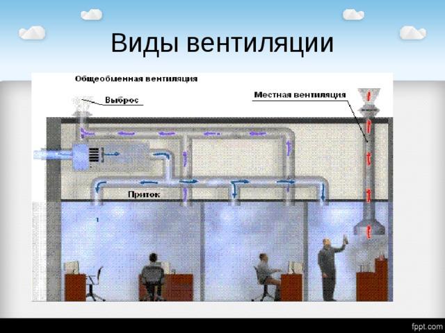 Классификация и виды вентиляционных систем для помещений