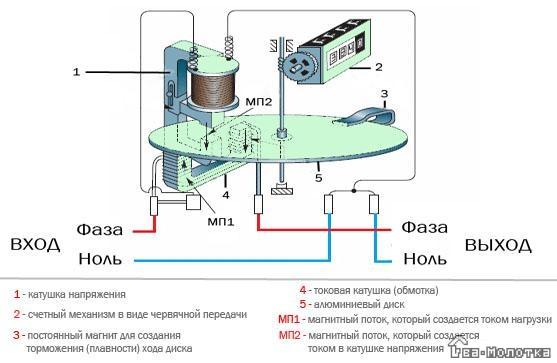 Нужно ли менять старый индукционный электросчетчик на новый