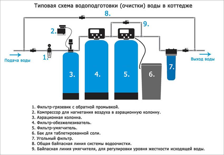 Какие существуют системы подготовки и очистки питьевой воды и как выбрать подходящую