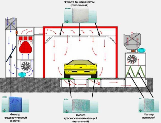 Как оборудовать вентиляцию покрасочной камеры своими руками