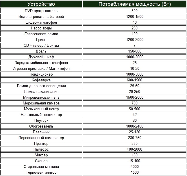 Как провести расчет потребления электроэнергии бытовыми приборами