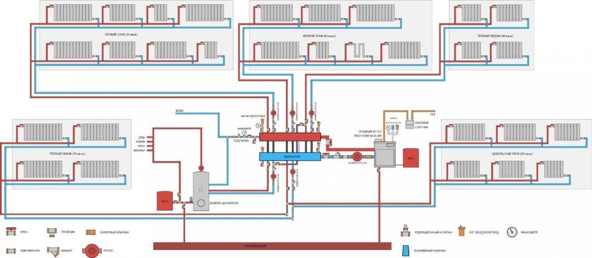 Делаем лучевую систему отопления своими руками