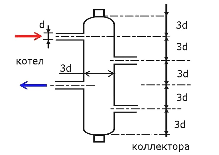 Что такое гидрострелка (гидравлический разделитель) в системе отопления