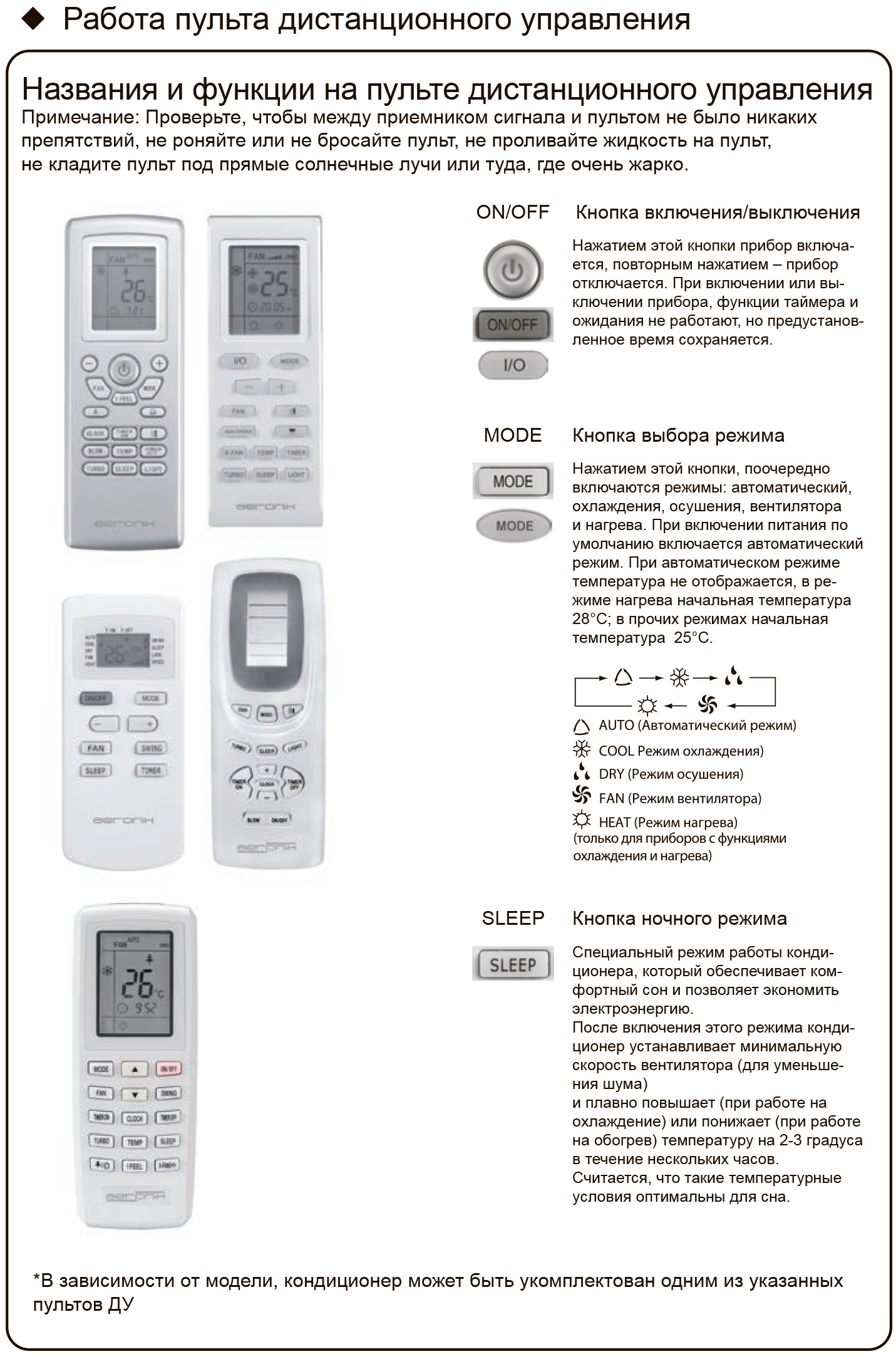 Обзор кондиционеров Aeronik: коды ошибок, сравнение инверторных и мобильных моделей