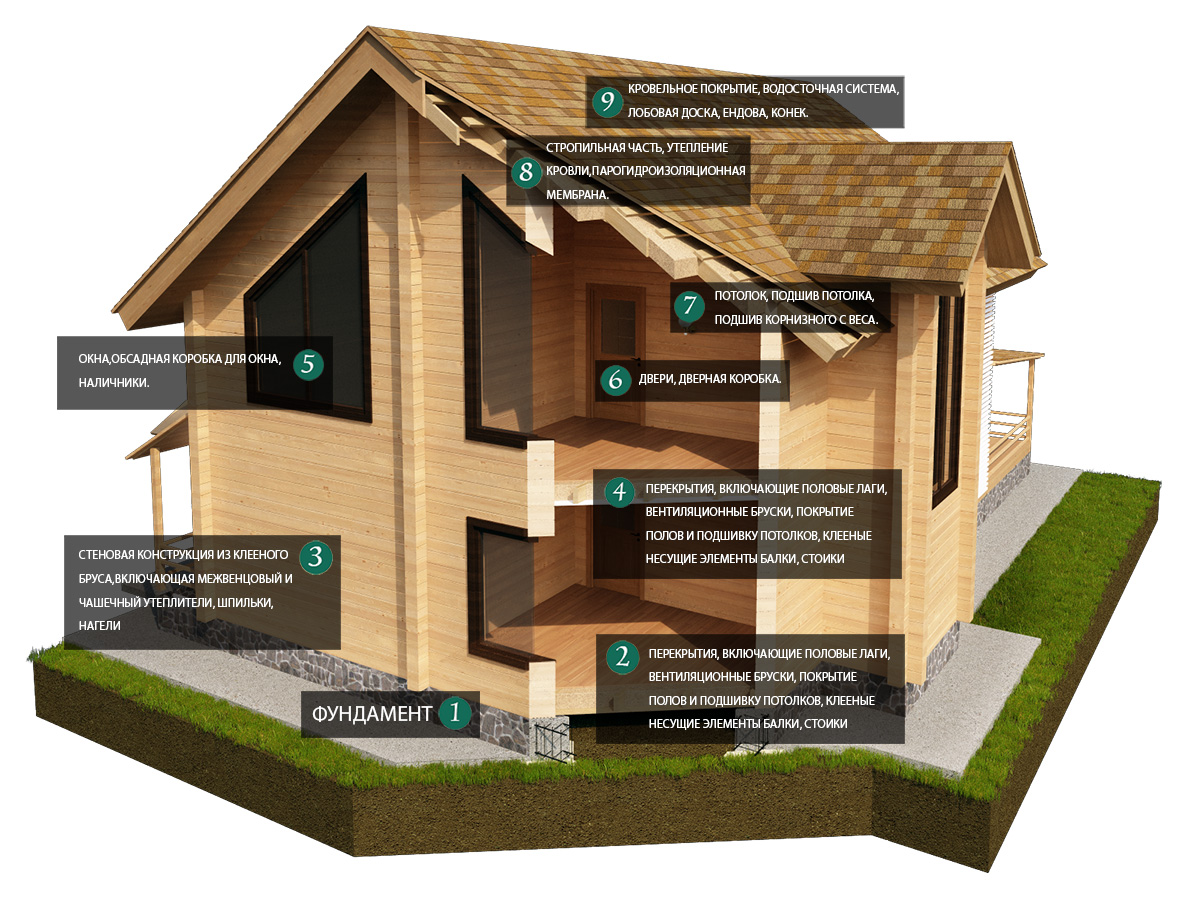 Виды бруса для строительства дома для постоянного проживания