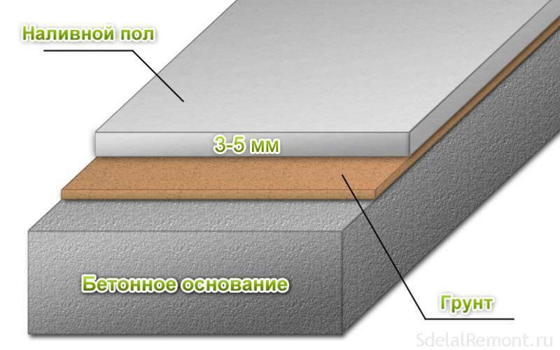 Заливные (наливные) полы: как сделать самостоятельно (включая полимерные и 3D)