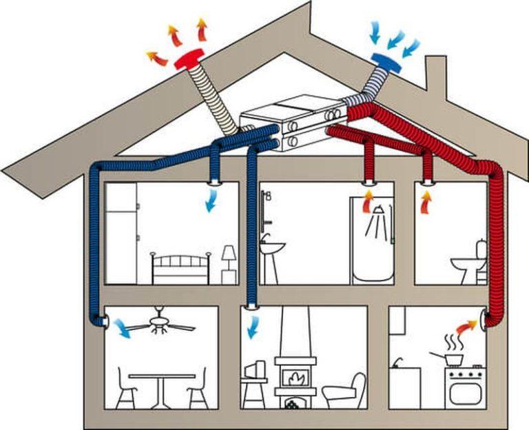 Проектирование систем вентиляции частных домов, квартир и помещений различного назначения