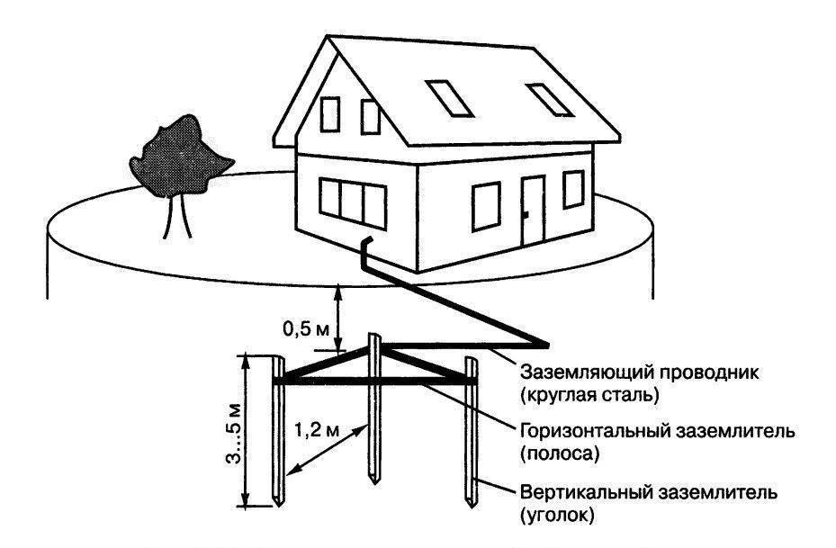 Как сделать заземление в частном доме своими руками
