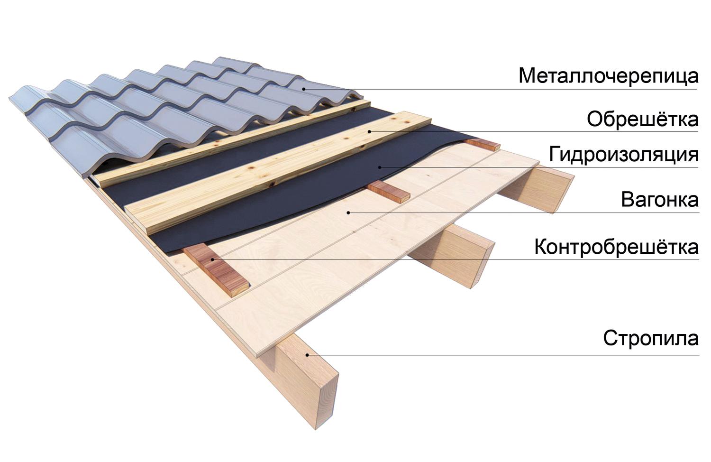 Обрешетка крыши под металлочерепицу: выбираем доски и делаем обрешетку для крыши своими руками