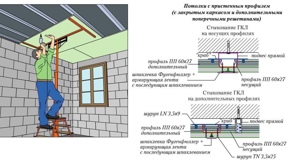 Пошаговая инструкция обшивки потолка гипсокартоном