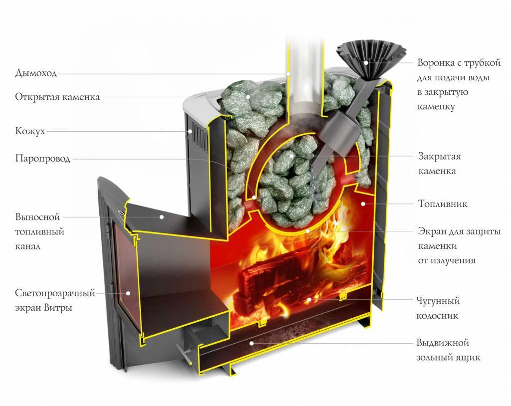 Конструкция и устройство банных печей Ермак