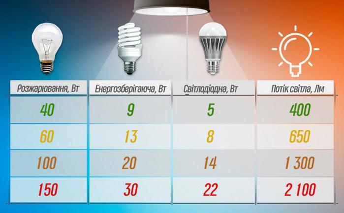 Расшифровка маркировки и разновидности светодиодных лампочек