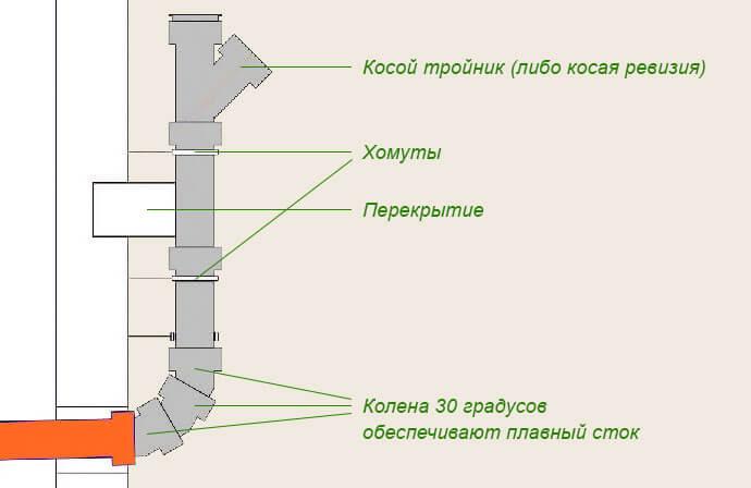 Поворотные размеры пластиковых канализационных отводов