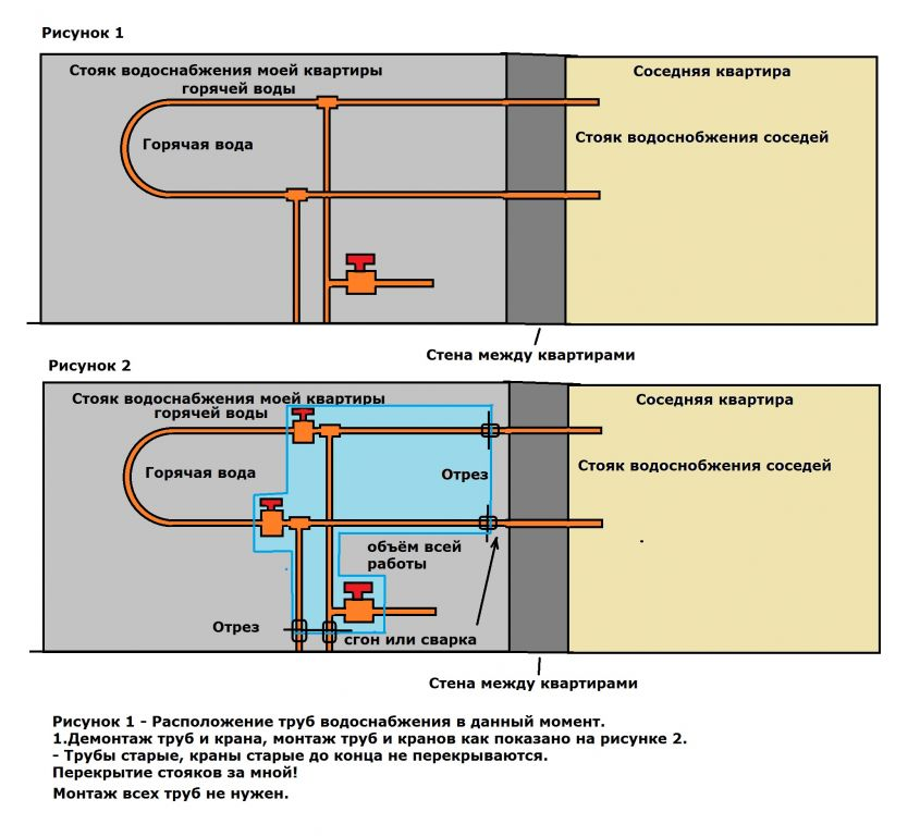 Замена и срок службы стояков отопления в доме