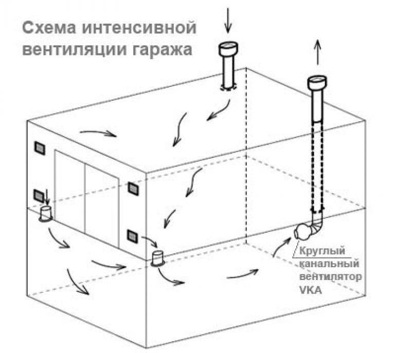 Как правильно сделать вытяжку для гаража