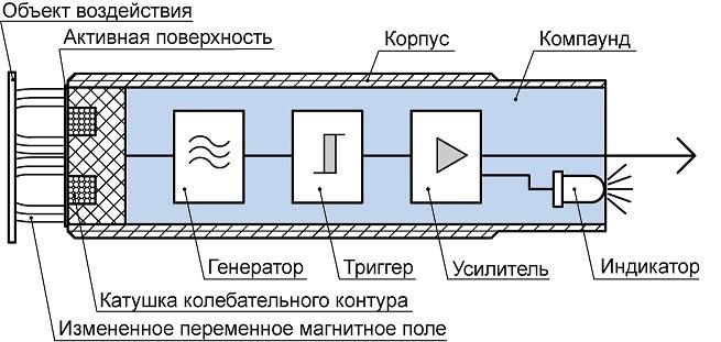 Принцип работы и подключение индуктивных датчиков