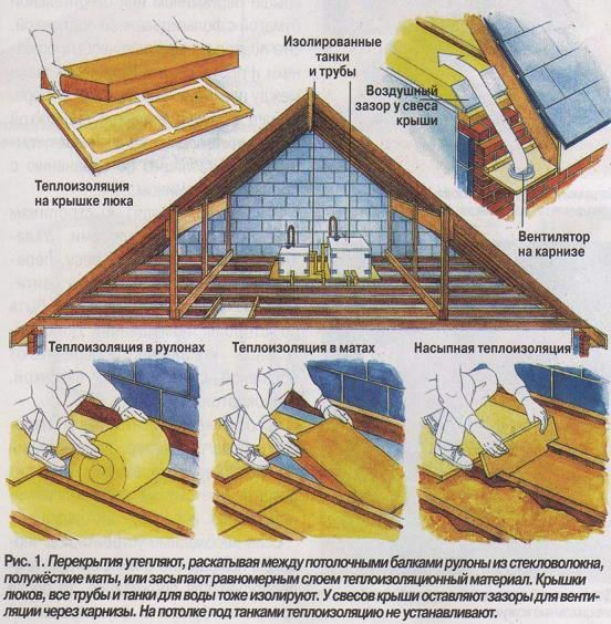 Утепление потолка мансарды с холодной кровлей