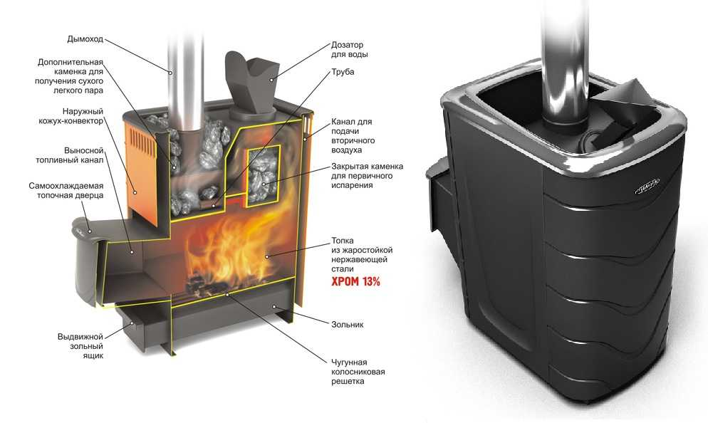 Конструктивные особенности и характеристики печей Термофор